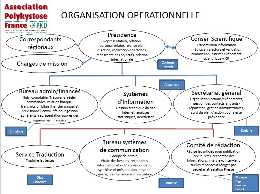 APKF Organisation